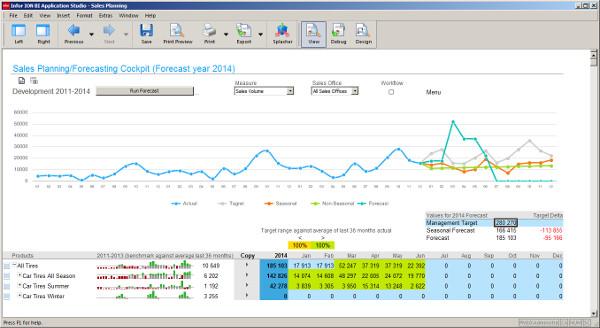 Infor BI, business intelligence, forecasting