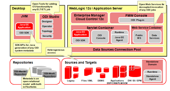 Oracle Data Integrator - ODI - Datenintegration/ETL