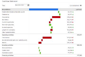 Finanzkonsolidierung - Excel oder gezielten Software?