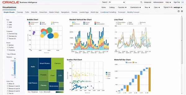 Oracle Business Intelligence 12c - Datenvisualisierung und Analyse Beispiel