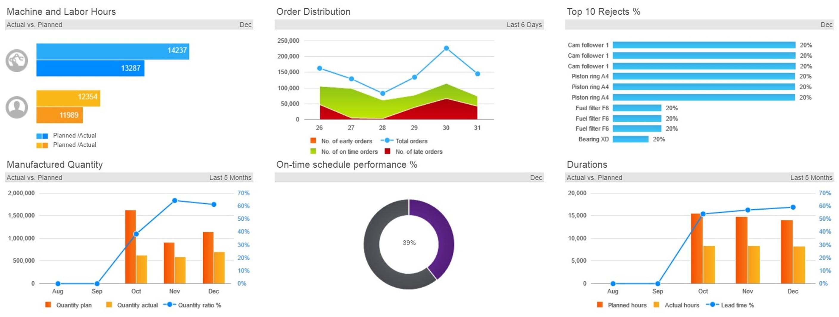 Infor d/epm dashboard - Planung, Budgetierung, Finanzkonsolidierung, konsolidierung, Strategie management